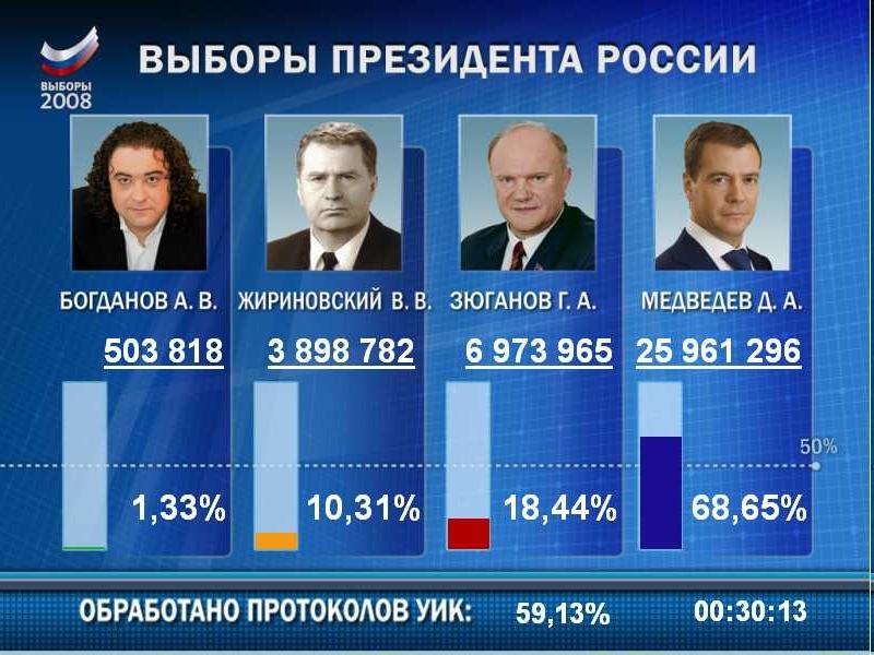 Выборы 2018 рейтинг кандидатов