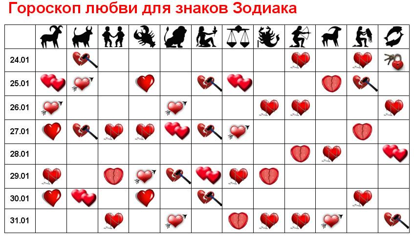 Любовный гороскоп по зодиакам 2018